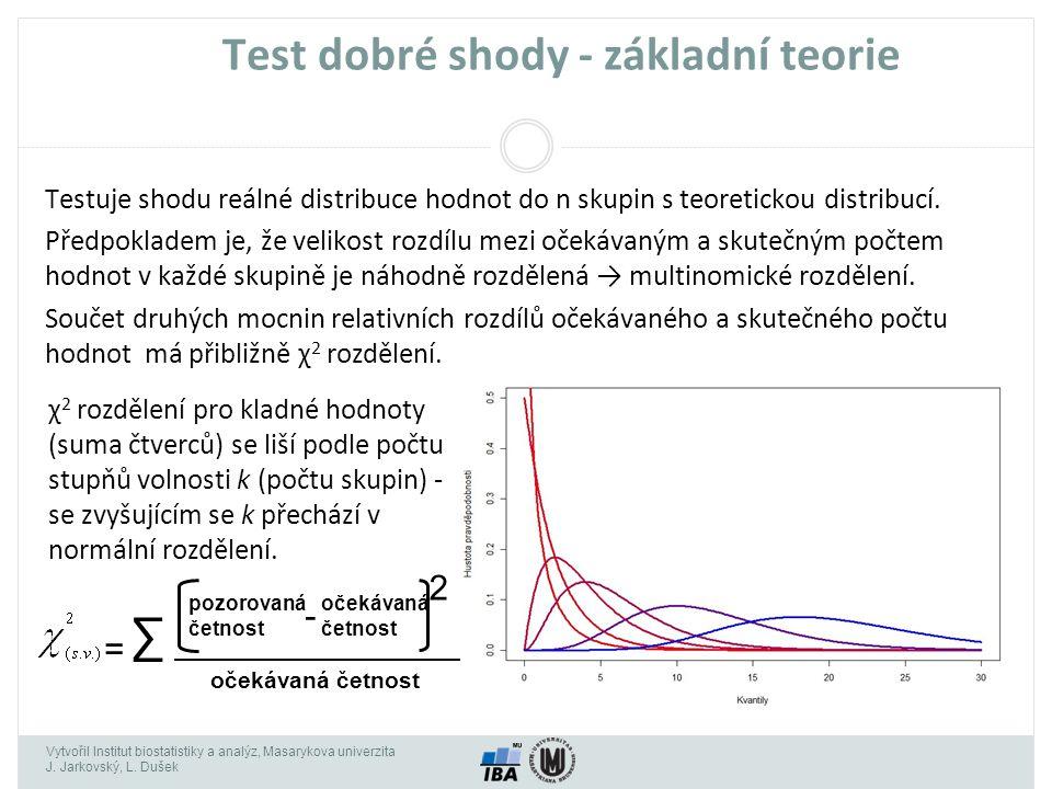 Vytvořil Institut biostatistiky a analýz, Masarykova univerzita J. Jarkovský, L. Dušek Test dobré shody - základní teorie Testuje shodu reálné distrib