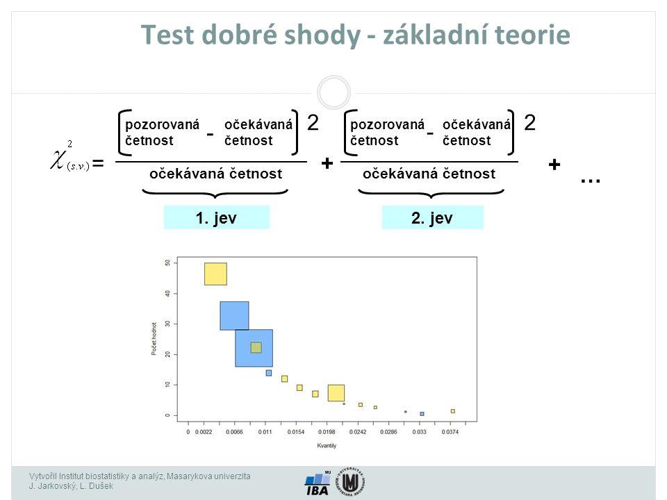 Vytvořil Institut biostatistiky a analýz, Masarykova univerzita J. Jarkovský, L. Dušek Test dobré shody - základní teorie pozorovaná četnost očekávaná