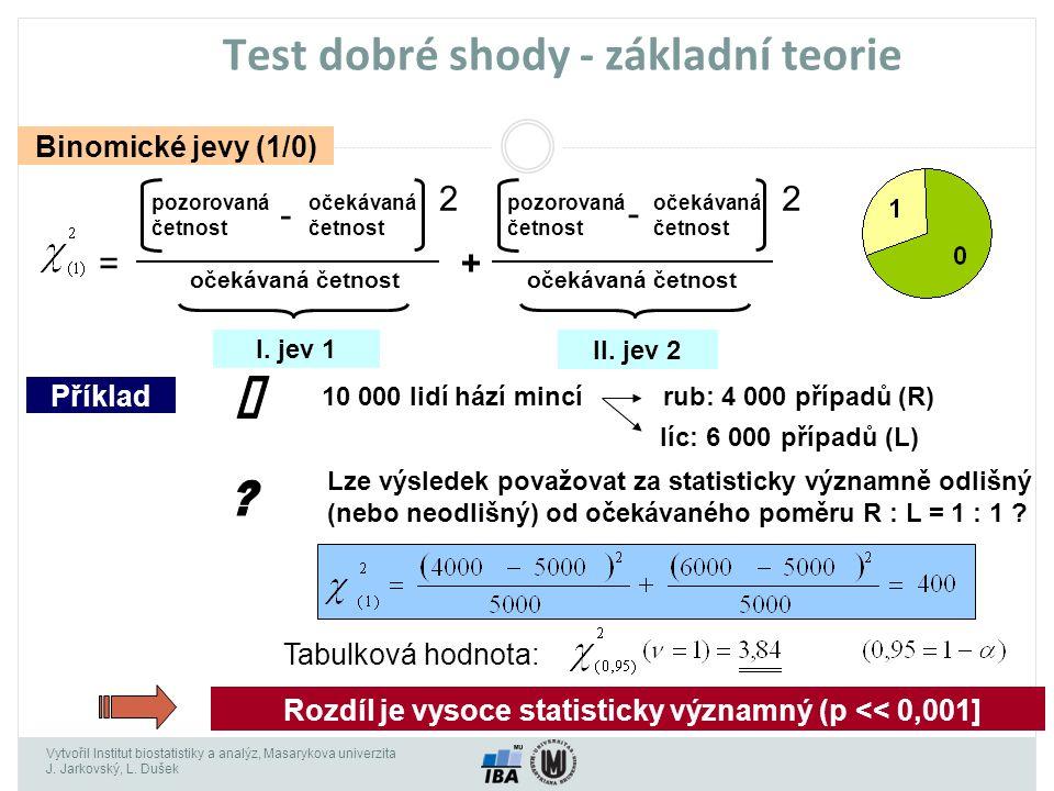 Vytvořil Institut biostatistiky a analýz, Masarykova univerzita J. Jarkovský, L. Dušek Test dobré shody - základní teorie Binomické jevy (1/0) pozorov