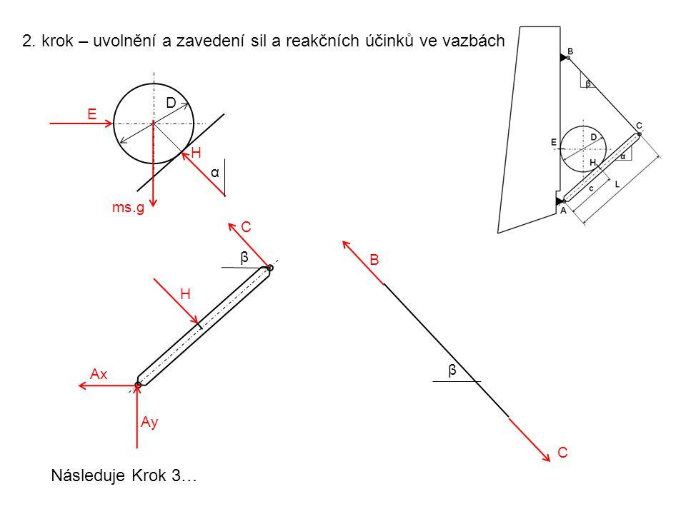 3.krok – sestavení rovnovážných rovnic D H α ms.g E Síly zatěžující válec procházejí jedním bodem.