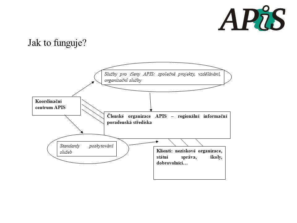 Jak to funguje? Členské organizace APIS – regionální informační poradenská střediska Klienti: neziskové organizace, státní správa, školy, dobrovolníci