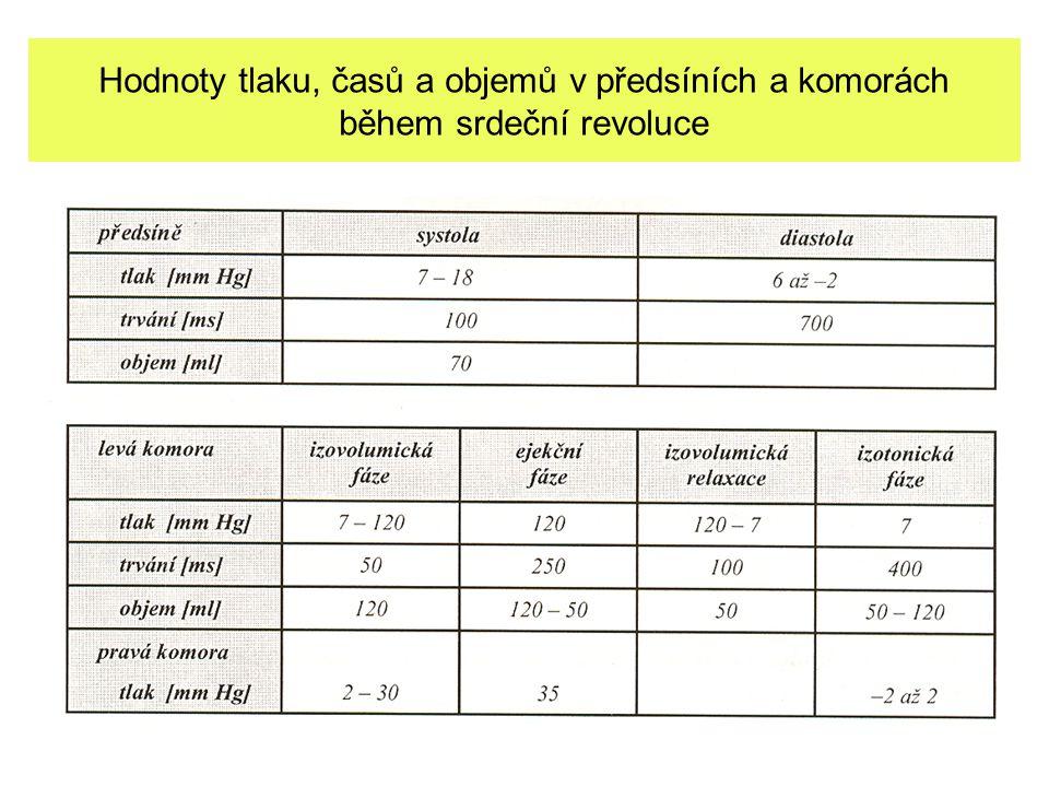 Hodnoty tlaku, časů a objemů v předsíních a komorách během srdeční revoluce