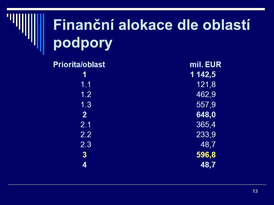 13 Finanční alokace dle oblastí podpory Priorita/oblast mil.