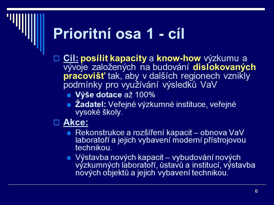 6 Prioritní osa 1 - cíl  Cíl: posílit kapacity a know-how výzkumu a vývoje založených na budování dislokovaných pracovišť tak, aby v dalších regionech vznikly podmínky pro využívání výsledků VaV Výše dotace až 100% Žadatel: Veřejné výzkumné instituce, veřejné vysoké školy.