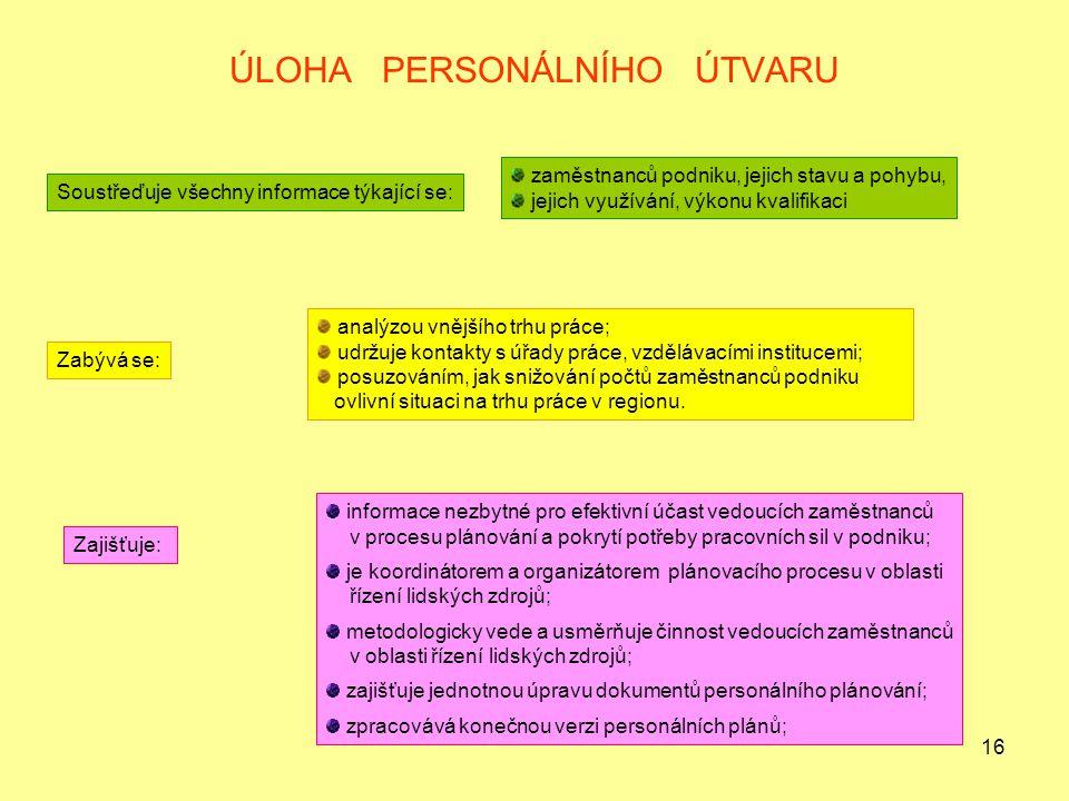 16 ÚLOHA PERSONÁLNÍHO ÚTVARU Soustřeďuje všechny informace týkající se: zaměstnanců podniku, jejich stavu a pohybu, jejich využívání, výkonu kvalifika