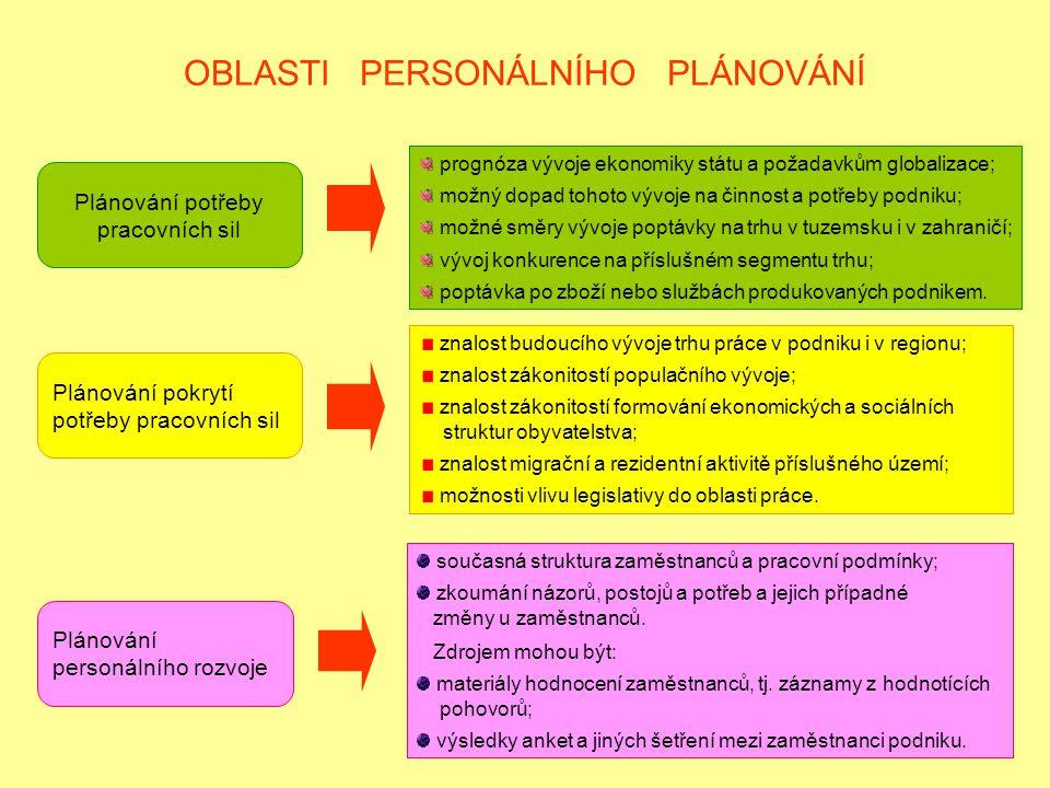 5 OBLASTI PERSONÁLNÍHO PLÁNOVÁNÍ Plánování potřeby pracovních sil prognóza vývoje ekonomiky státu a požadavkům globalizace; možný dopad tohoto vývoje