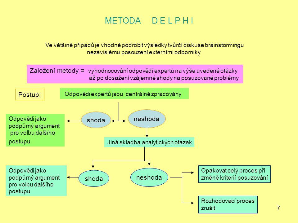 7 METODA D E L P H I Ve většině případů je vhodné podrobit výsledky tvůrčí diskuse brainstormingu nezávislému posouzení externími odborníky Založení m