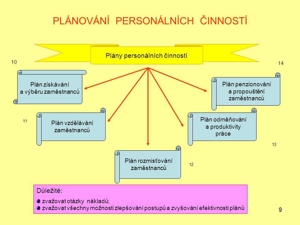 9 PLÁNOVÁNÍ PERSONÁLNÍCH ČINNOSTÍ Plány personálních činností Plán získávání a výběru zaměstnanců Plán vzdělávání zaměstnanců Plán rozmisťování zaměst