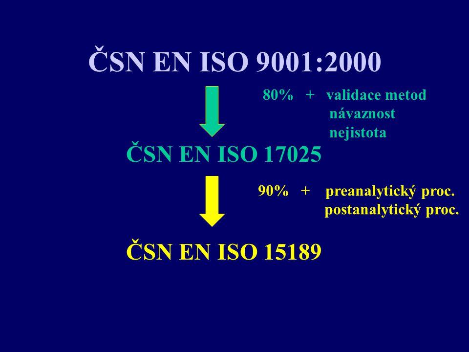 ČSN EN ISO 9001:2000 ČSN EN ISO 17025 ČSN EN ISO 15189 80% + validace metod návaznost nejistota 90% + preanalytický proc. postanalytický proc.