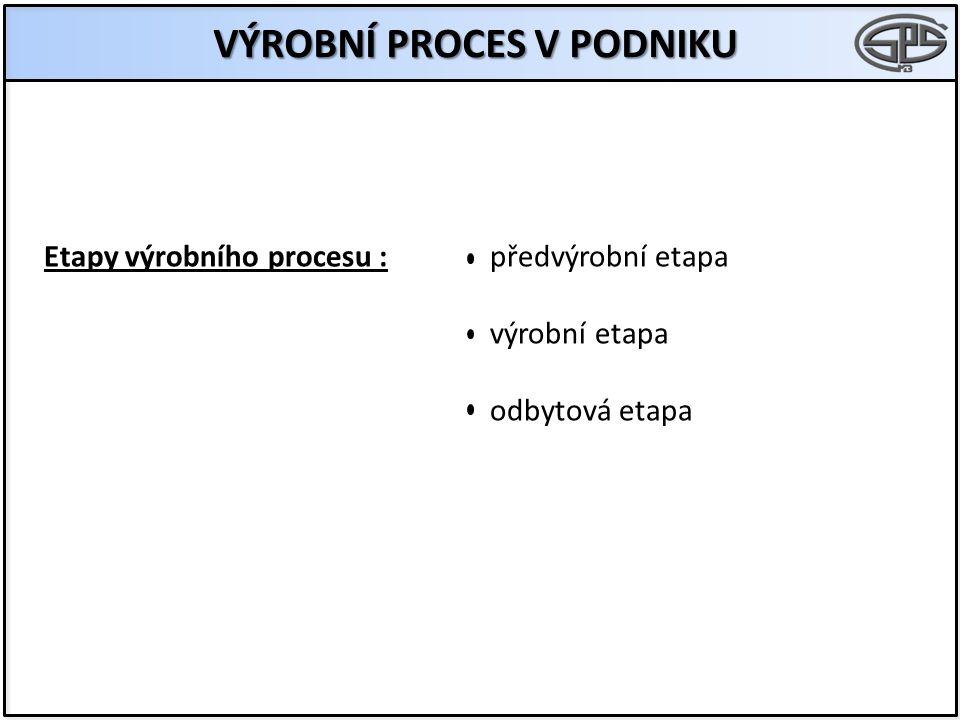 VÝROBNÍ PROCES V PODNIKU Etapy výrobního procesu :předvýrobní etapa výrobní etapa odbytová etapa