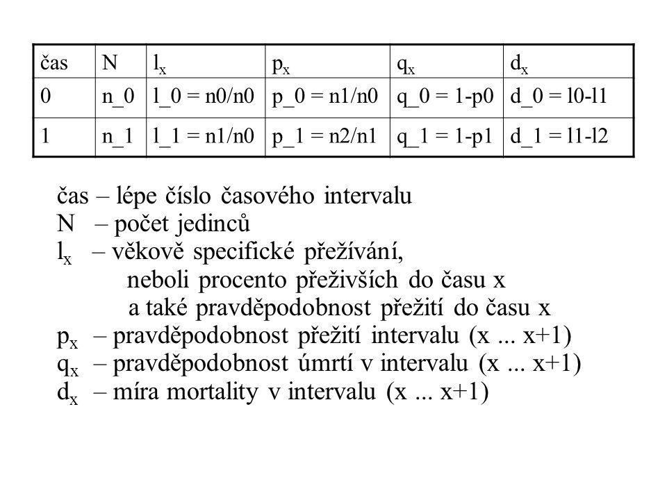 čas – lépe číslo časového intervalu N – počet jedinců l x – věkově specifické přežívání, neboli procento přeživších do času x a také pravděpodobnost přežití do času x p x – pravděpodobnost přežití intervalu (x...