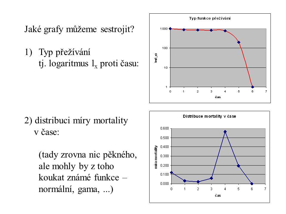 Jaké grafy můžeme sestrojit? 1)Typ přežívání tj. logaritmus l x proti času: 2) distribuci míry mortality v čase: (tady zrovna nic pěkného, ale mohly b