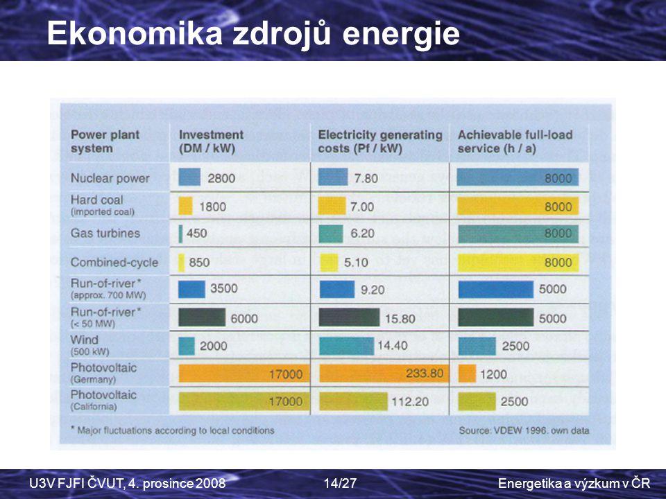 Energetika a výzkum v ČRU3V FJFI ČVUT, 4. prosince 200814/27 Ekonomika zdrojů energie