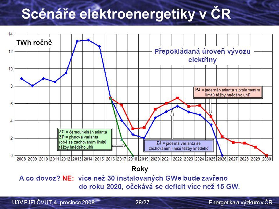 Energetika a výzkum v ČRU3V FJFI ČVUT, 4. prosince 200828/27 Scénáře elektroenergetiky v ČR TWh ročně Roky A co dovoz? NE: více než 30 instalovaných G