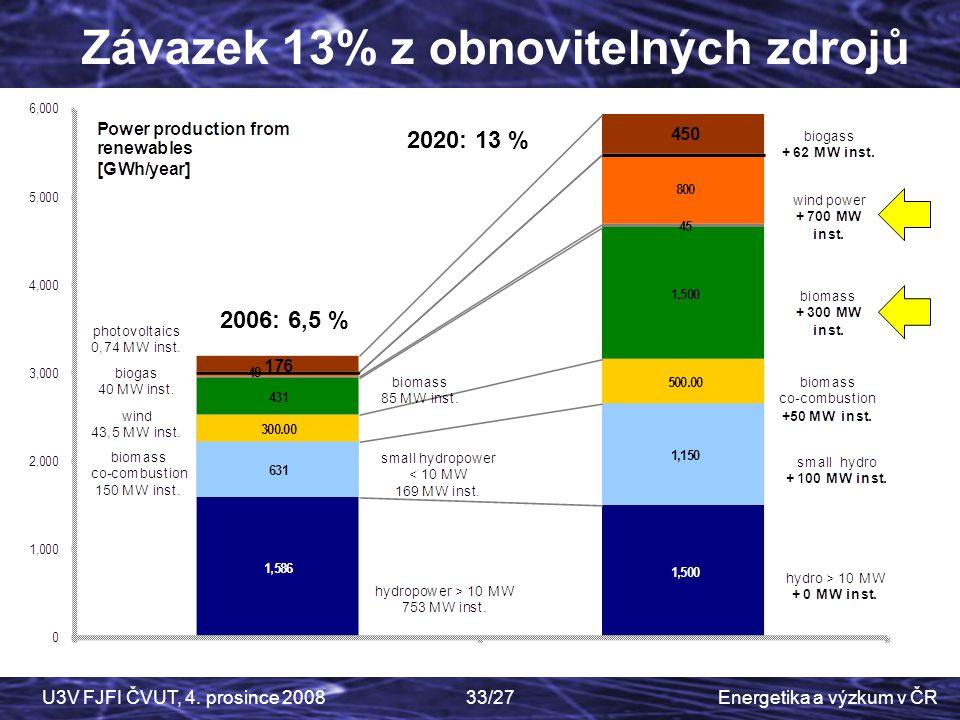 Energetika a výzkum v ČRU3V FJFI ČVUT, 4. prosince 200833/27 Závazek 13% z obnovitelných zdrojů 2006: 6,5 % 2020: 13 %