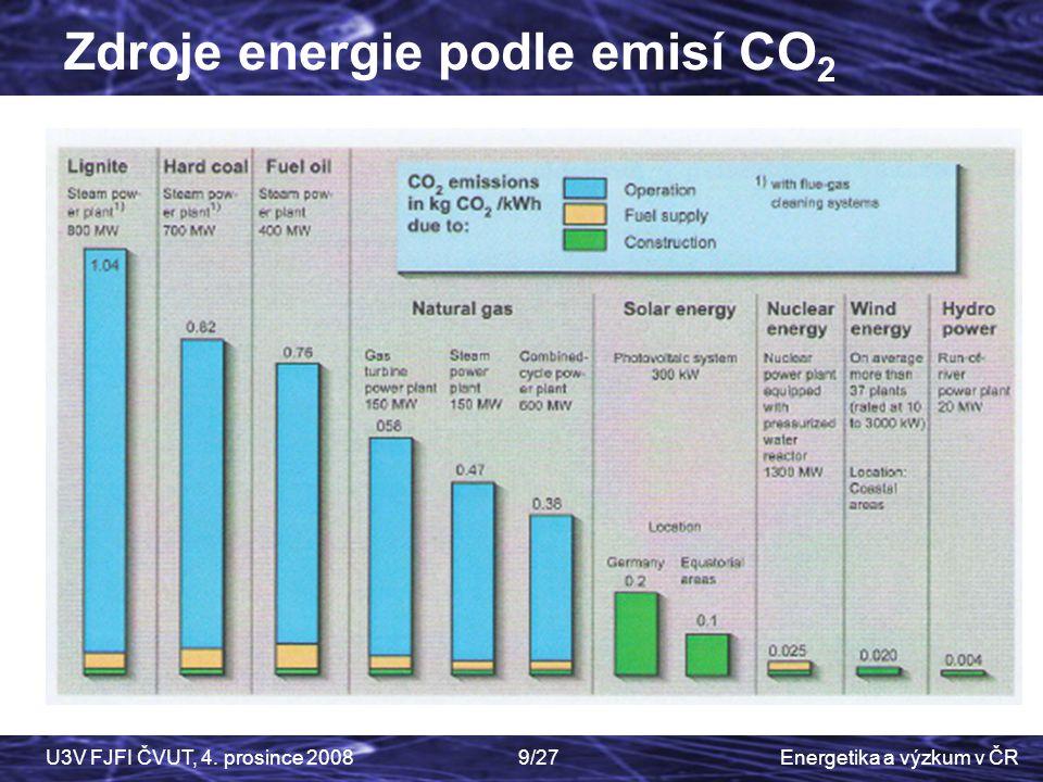 Energetika a výzkum v ČRU3V FJFI ČVUT, 4. prosince 20089/27 Czech Physics Society Zdroje energie podle emisí CO 2