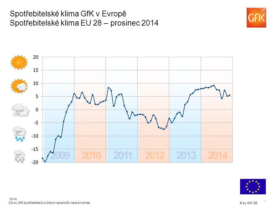 1 © by GfK SE 12/14 Spotřebitelské klima GfK v Evropě Spotřebitelské klima EU 28 – prosinec 2014 Zdroj: GfK spotřebitelský průzkum zadala Evropská komise