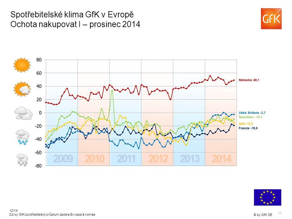 11 © by GfK SE 12/14 Spotřebitelské klima GfK v Evropě Ochota nakupovat I – prosinec 2014 Zdroj: GfK spotřebitelský průzkum zadala Evropská komise