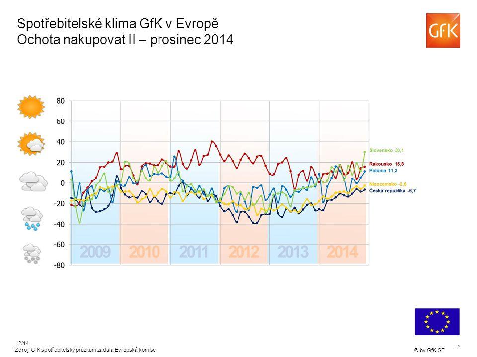 12 © by GfK SE 12/14 Spotřebitelské klima GfK v Evropě Ochota nakupovat II – prosinec 2014 Zdroj: GfK spotřebitelský průzkum zadala Evropská komise