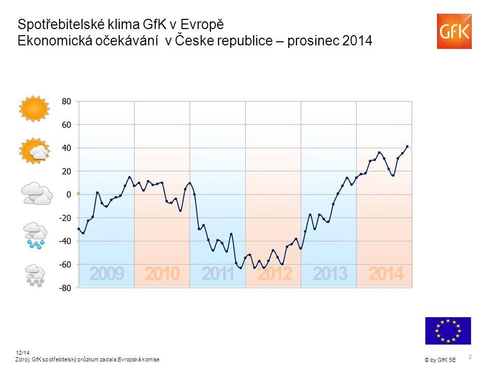 2 © by GfK SE 12/14 Spotřebitelské klima GfK v Evropě Ekonomická očekávání v Česke republice – prosinec 2014 Zdroj: GfK spotřebitelský průzkum zadala Evropská komise