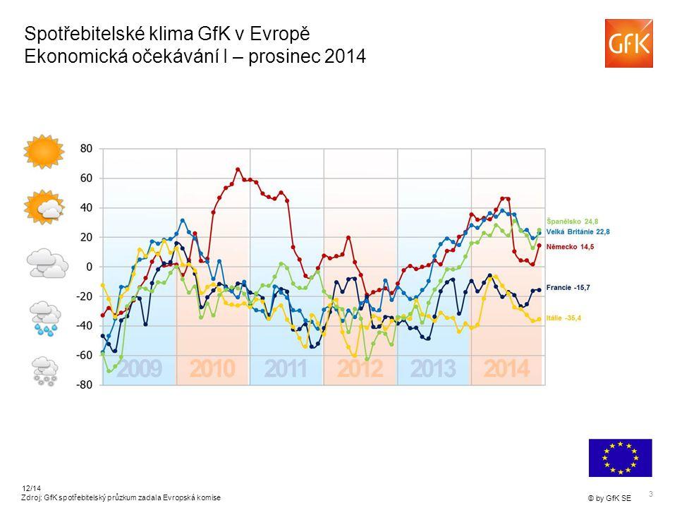 3 © by GfK SE 12/14 Spotřebitelské klima GfK v Evropě Ekonomická očekávání I – prosinec 2014 Zdroj: GfK spotřebitelský průzkum zadala Evropská komise