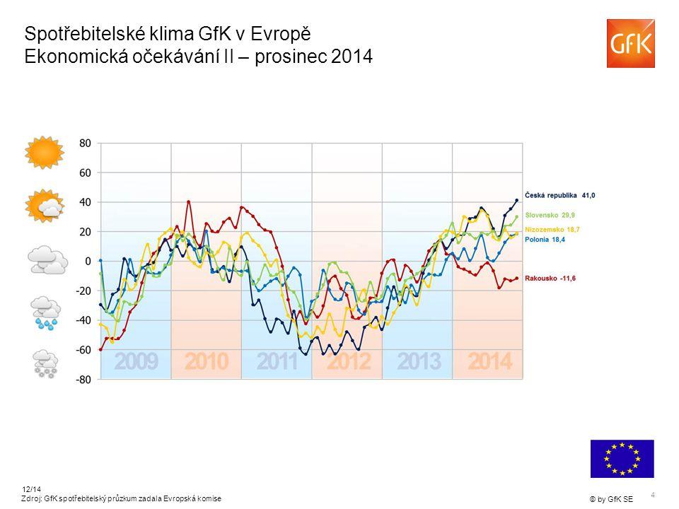 5 © by GfK SE 12/14 Spotřebitelské klima GfK v Evropě Ekonomická očekávání III – prosinec 2014 Zdroj: GfK spotřebitelský průzkum zadala Evropská komise