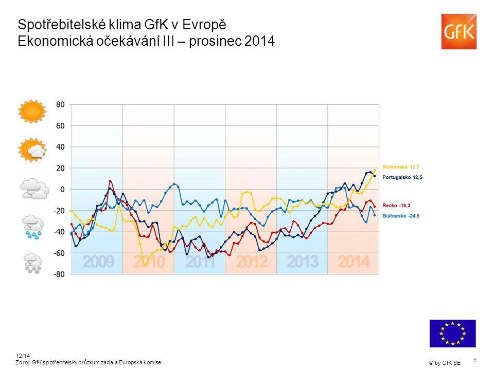6 © by GfK SE 12/14 Spotřebitelské klima GfK v Evropě Očekávané příjmy v České republice – prosinec 2014 Zdroj: GfK spotřebitelský průzkum zadala Evropská komise