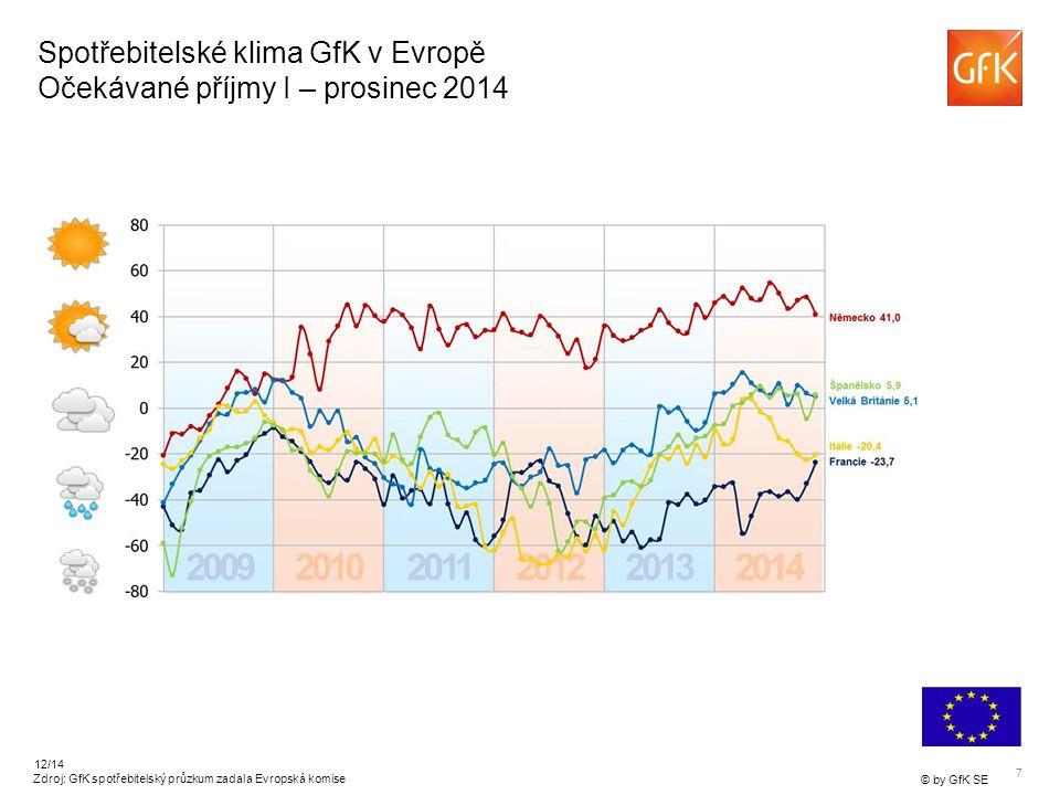 7 © by GfK SE 12/14 Spotřebitelské klima GfK v Evropě Očekávané příjmy I – prosinec 2014 Zdroj: GfK spotřebitelský průzkum zadala Evropská komise
