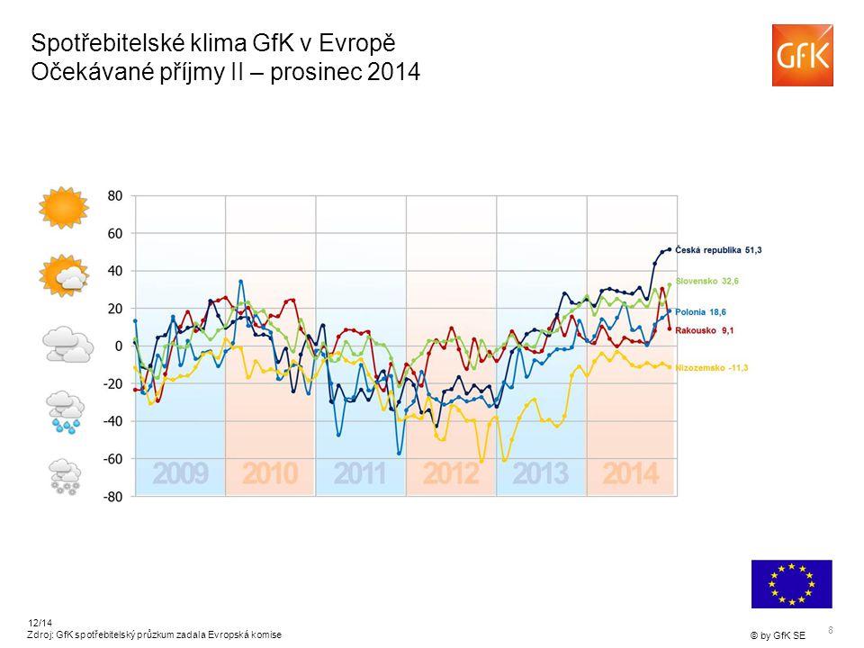 8 © by GfK SE 12/14 Spotřebitelské klima GfK v Evropě Očekávané příjmy II – prosinec 2014 Zdroj: GfK spotřebitelský průzkum zadala Evropská komise