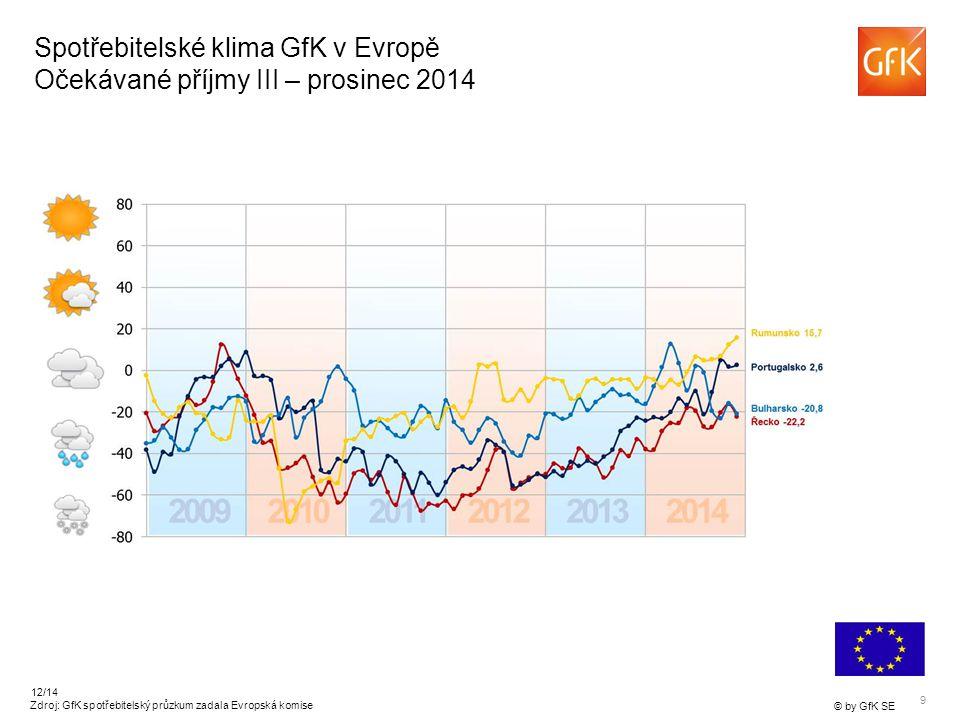 10 © by GfK SE 12/14 Spotřebitelské klima GfK v Evropě Ochota nakupovat v České republice – prosinec 2014 Zdroj: GfK spotřebitelský průzkum zadala Evropská komise