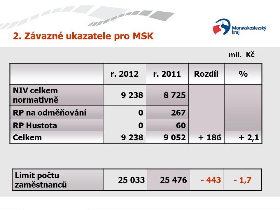 2. Závazné ukazatele pro MSK r. 2012r. 2011Rozdíl% NIV celkem normativně 9 2388 725 RP na odměňování0267 RP Hustota060 Celkem9 2389 052+ 186+ 2,1 Limi
