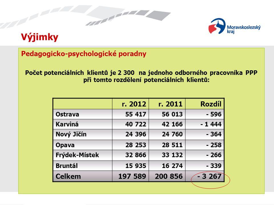 Výjimky Pedagogicko-psychologické poradny Počet potenciálních klientů je 2 300 na jednoho odborného pracovníka PPP při tomto rozdělení potenciálních k