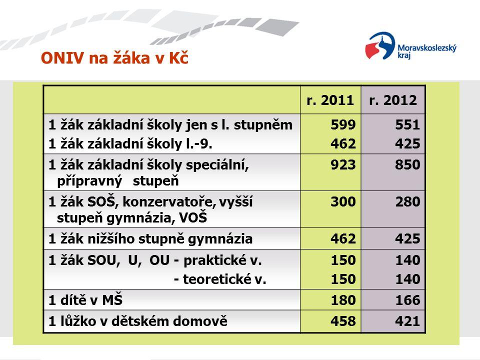 ONIV na žáka v Kč r. 2011r. 2012 1 žák základní školy jen s l. stupněm 1 žák základní školy l.-9. 599 462 551 425 1 žák základní školy speciální, příp