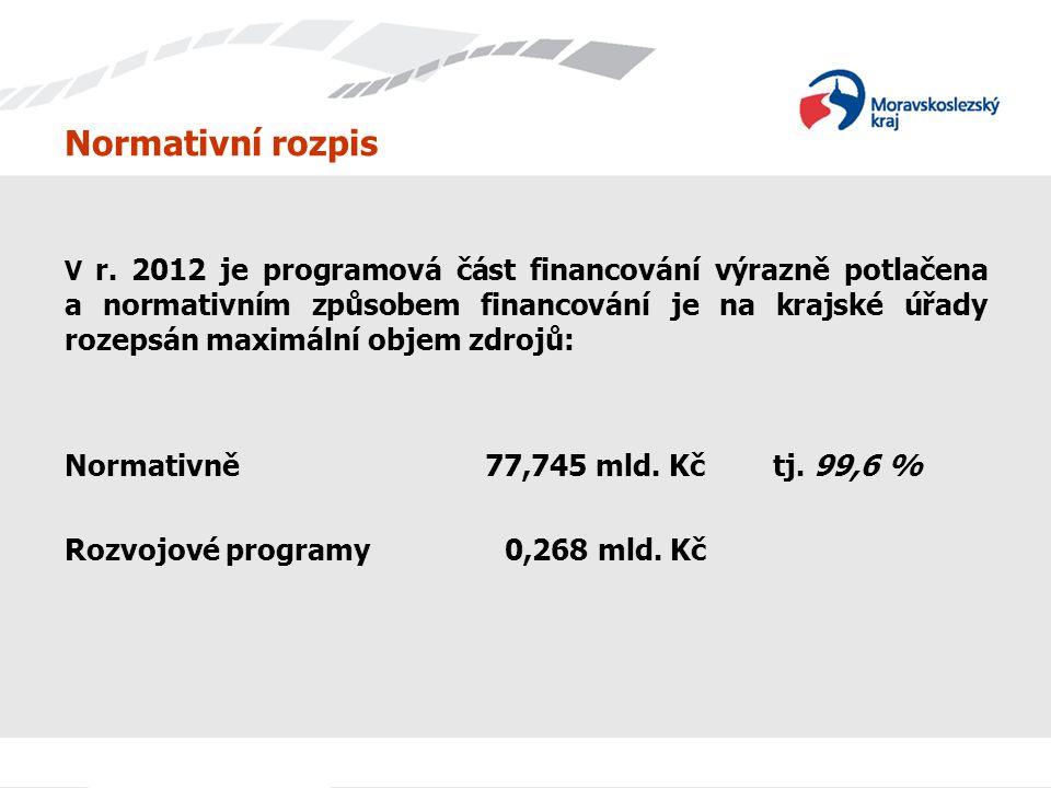Normativní rozpis V r. 2012 je programová část financování výrazně potlačena a normativním způsobem financování je na krajské úřady rozepsán maximální