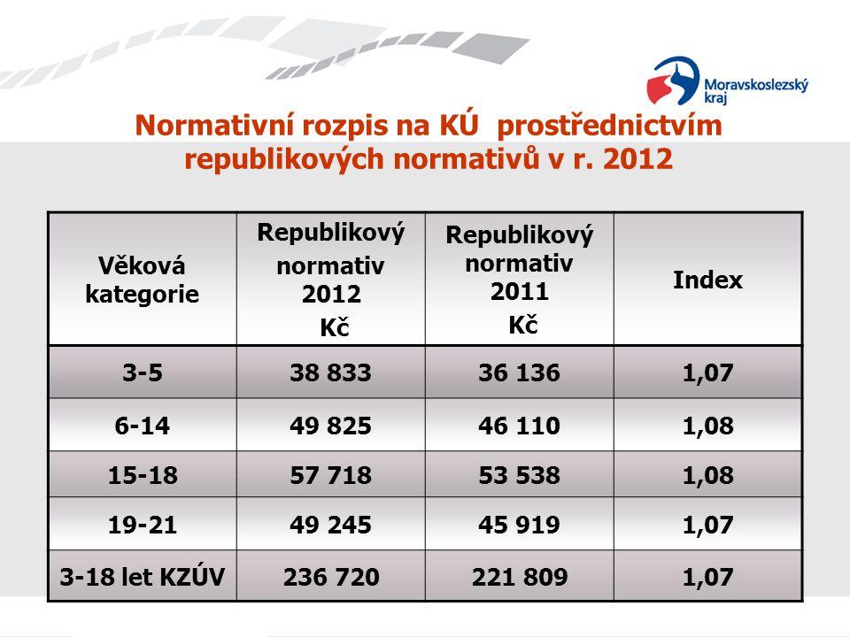 Normativní rozpis na KÚ prostřednictvím republikových normativů v r. 2012 Věková kategorie Republikový normativ 2012 Kč Republikový normativ 2011 Kč I