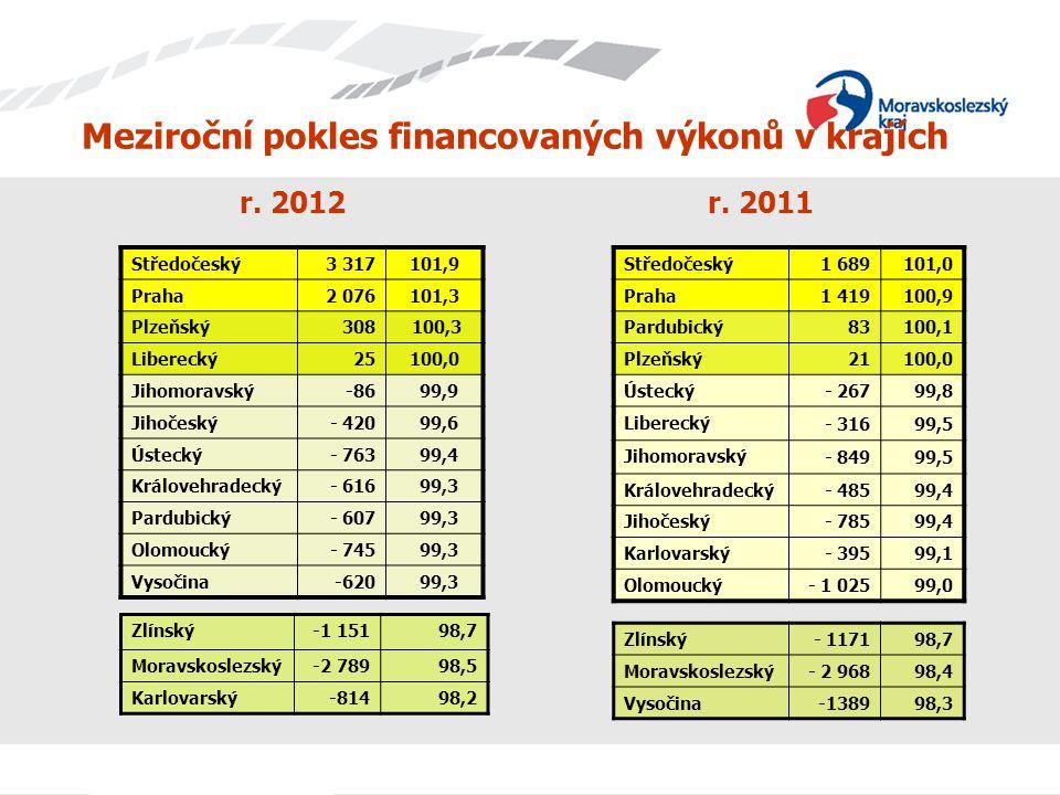 Meziroční pokles financovaných výkonů v krajích Středočeský 1 689101,0 Praha 1 419100,9 Pardubický 83100,1 Plzeňský 21100,0 Ústecký - 26799,8 Libereck