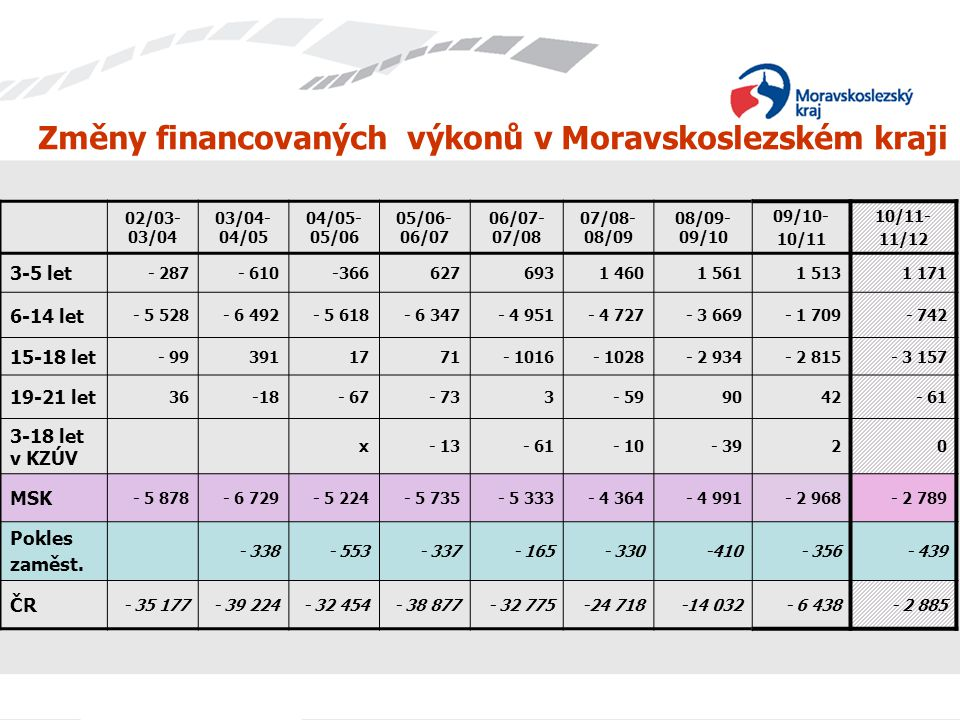Změny financovaných výkonů v Moravskoslezském kraji 02/03- 03/04 03/04- 04/05 04/05- 05/06 05/06- 06/07 06/07- 07/08 07/08- 08/09 08/09- 09/10 09/10-