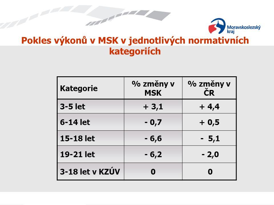 Pokles výkonů v MSK v jednotlivých normativních kategoriích Kategorie % změny v MSK % změny v ČR 3-5 let+ 3,1+ 4,4 6-14 let- 0,7+ 0,5 15-18 let- 6,6 -