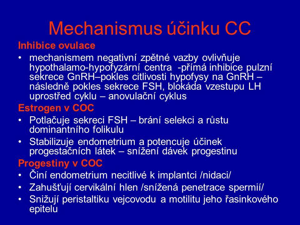 Mechanismus účinku CC Inhibice ovulace mechanismem negativní zpětné vazby ovlivňuje hypothalamo-hypofyzární centra -přímá inhibice pulzní sekrece GnRH