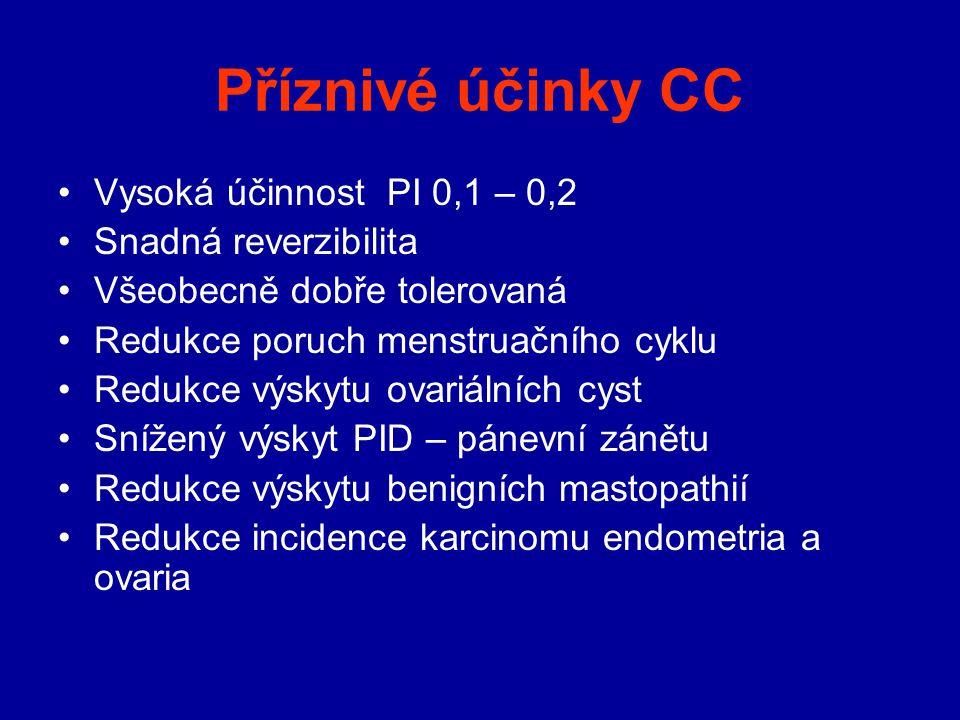 Příznivé účinky CC Vysoká účinnost PI 0,1 – 0,2 Snadná reverzibilita Všeobecně dobře tolerovaná Redukce poruch menstruačního cyklu Redukce výskytu ova