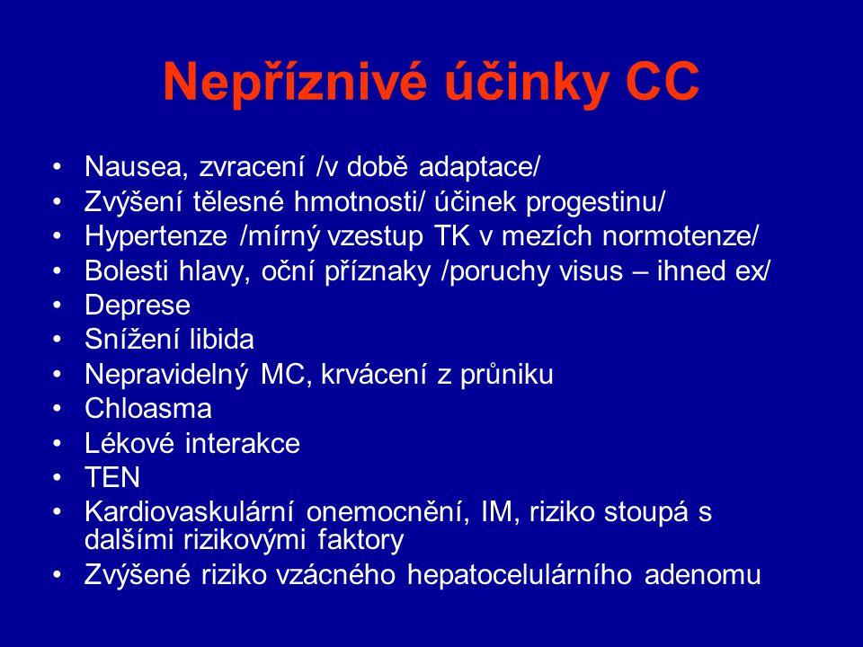 Nepříznivé účinky CC Nausea, zvracení /v době adaptace/ Zvýšení tělesné hmotnosti/ účinek progestinu/ Hypertenze /mírný vzestup TK v mezích normotenze