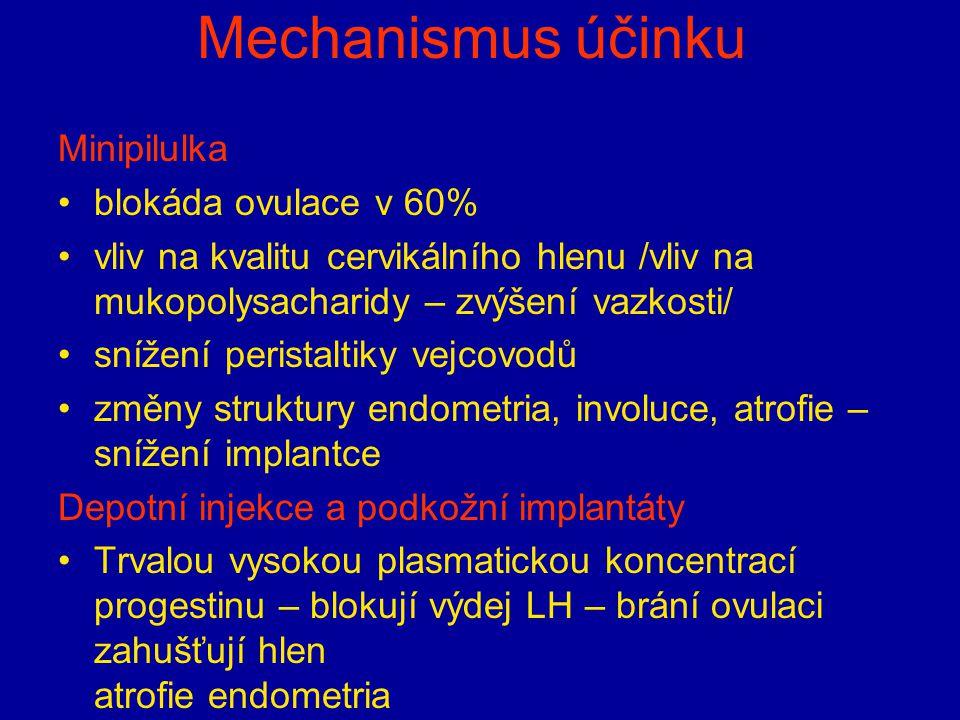 Mechanismus účinku Minipilulka blokáda ovulace v 60% vliv na kvalitu cervikálního hlenu /vliv na mukopolysacharidy – zvýšení vazkosti/ snížení perista