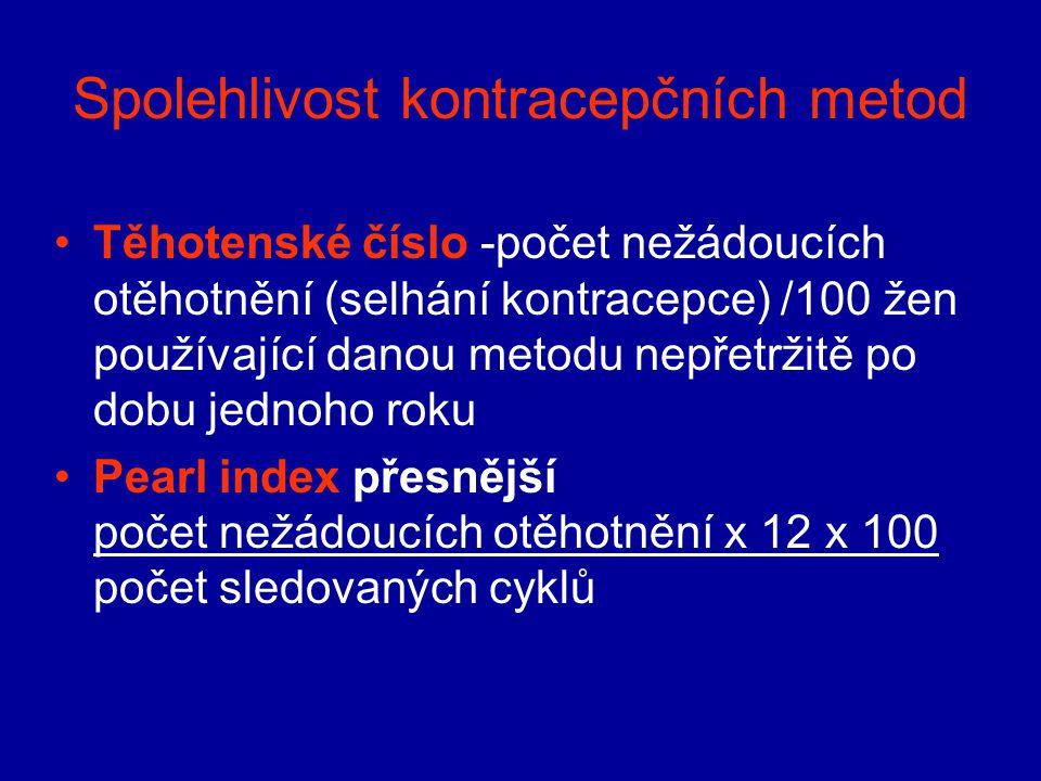 Spolehlivost kontracepčních metod Těhotenské číslo -počet nežádoucích otěhotnění (selhání kontracepce) /100 žen používající danou metodu nepřetržitě p