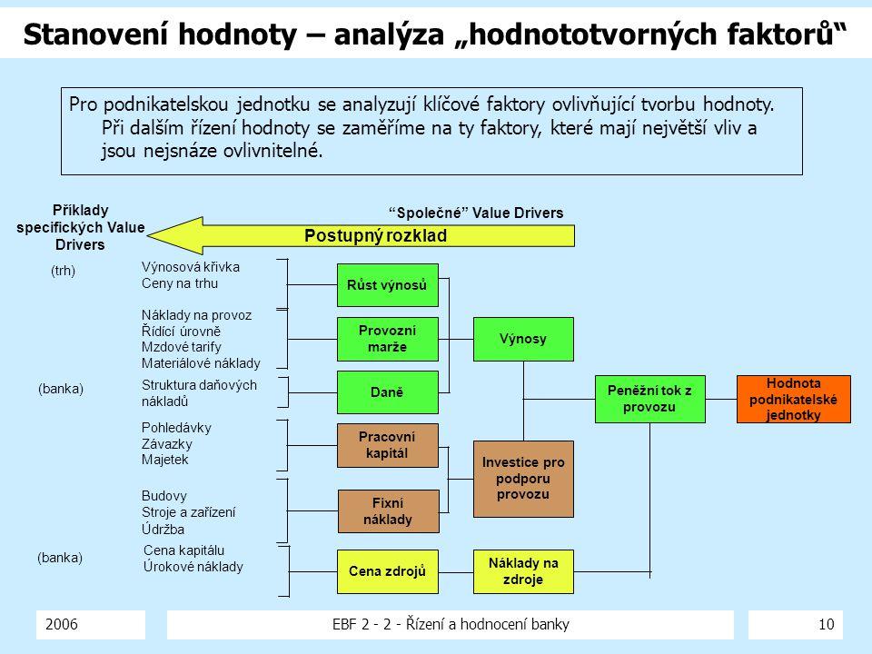 """2006EBF 2 - 2 - Řízení a hodnocení banky10 Stanovení hodnoty – analýza """"hodnototvorných faktorů"""" Růst výnosů Provozní marže Daně Pracovní kapitál Fixn"""