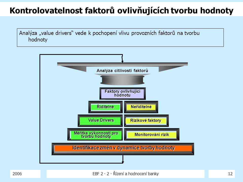 2006EBF 2 - 2 - Řízení a hodnocení banky12 Kontrolovatelnost faktorů ovlivňujících tvorbu hodnoty Analýza citlivosti faktorů Faktory ovlivňující hodno