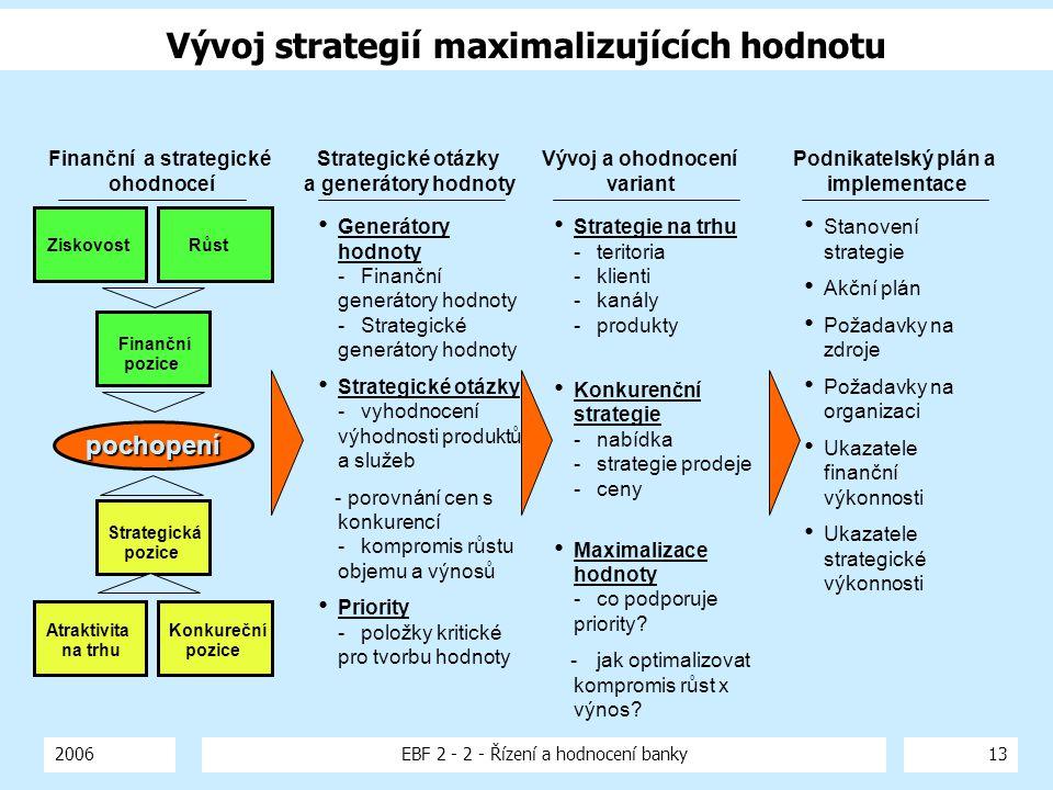 2006EBF 2 - 2 - Řízení a hodnocení banky13 Vývoj strategií maximalizujících hodnotu Generátory hodnoty -Finanční generátory hodnoty -Strategické gener