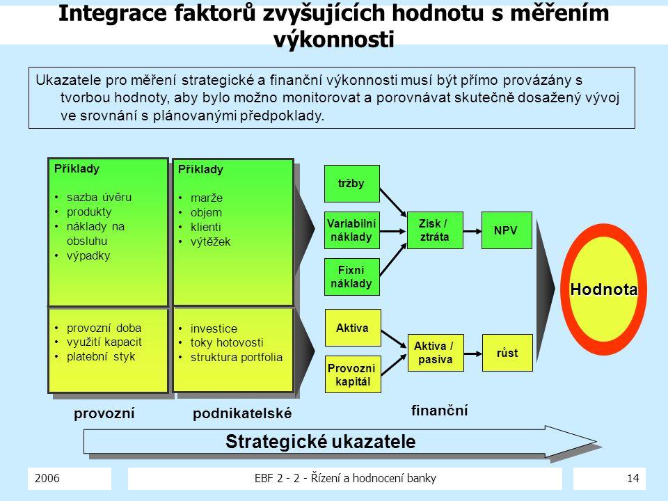 2006EBF 2 - 2 - Řízení a hodnocení banky14 Hodnota tržby Variabilní náklady Fixní náklady Aktiva Provozní kapitál finanční provoznípodnikatelské Strat