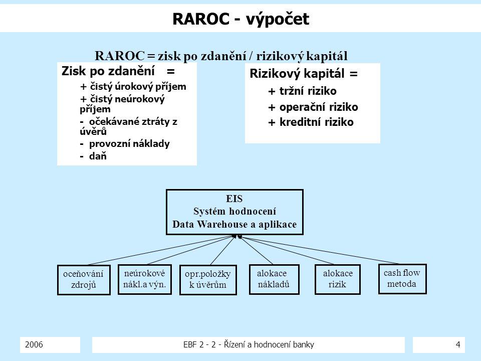 2006EBF 2 - 2 - Řízení a hodnocení banky4 RAROC - výpočet Zisk po zdanění = + čistý úrokový příjem + čistý neúrokový příjem - očekávané ztráty z úvěrů