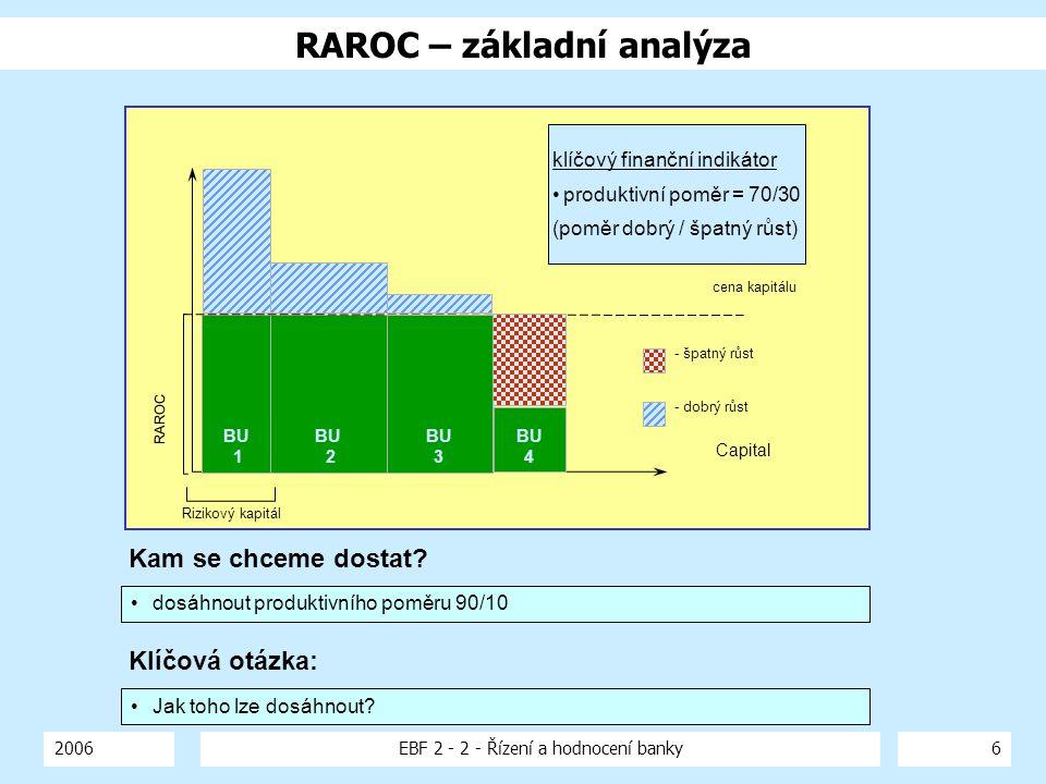 2006EBF 2 - 2 - Řízení a hodnocení banky6 RAROC – základní analýza Capital cena kapitálu BU 1 BU 2 - dobrý růst - špatný růst RAROC Rizikový kapitál B