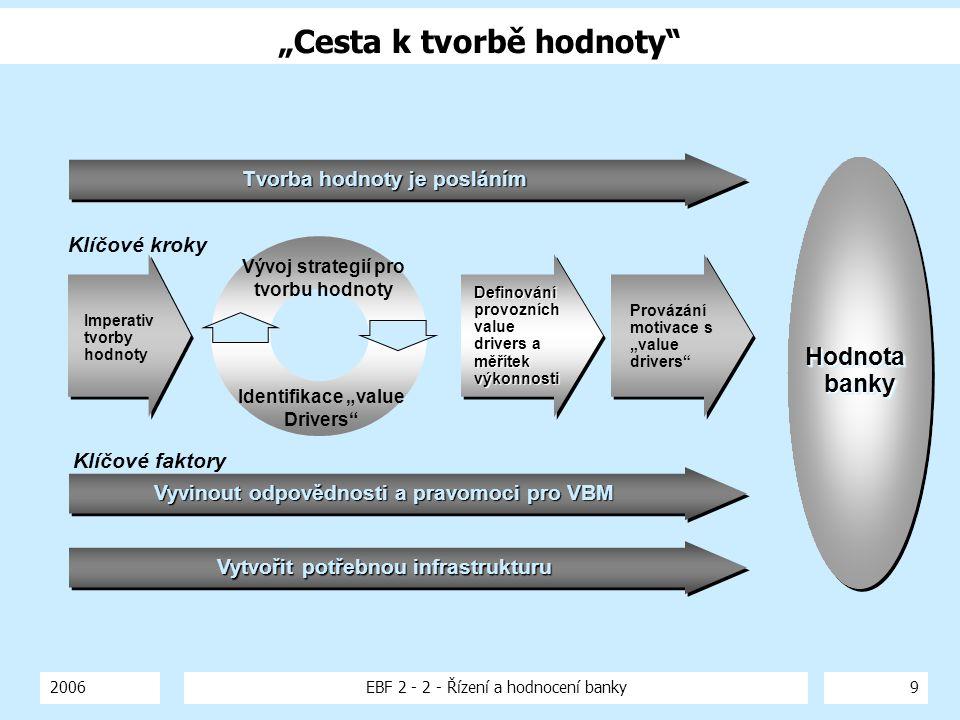 """2006EBF 2 - 2 - Řízení a hodnocení banky9 """"Cesta k tvorbě hodnoty"""" Vyvinout odpovědnosti a pravomoci pro VBM Tvorba hodnoty je posláním HodnotabankyHo"""